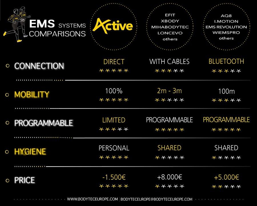Global EMS systems comparison